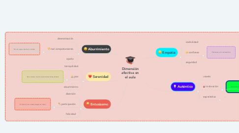 Mind Map: Dimensión afectiva en el aula