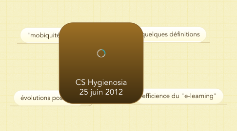 Mind Map: CS Hygienosia 25 juin 2012