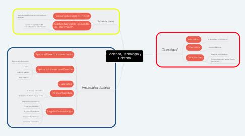 Mind Map: Sociedad, Tecnología y Derecho