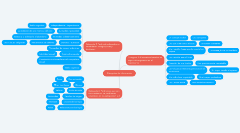 Mind Map: Categorías de información