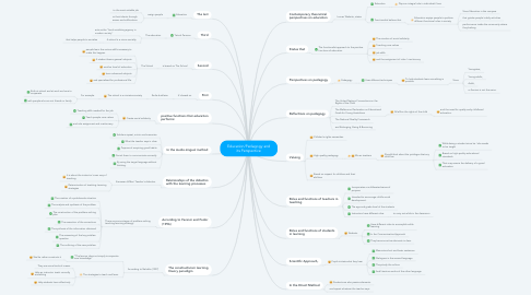 Mind Map: Education/Pedagogy and its Perspective