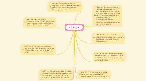 Mind Map: ARTICULOS.