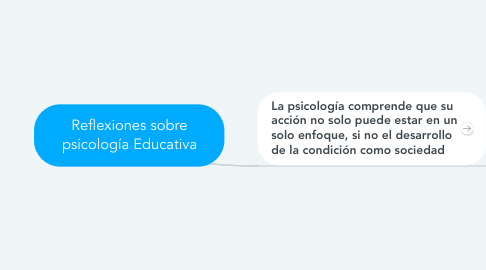 Mind Map: Reflexiones sobre psicología Educativa