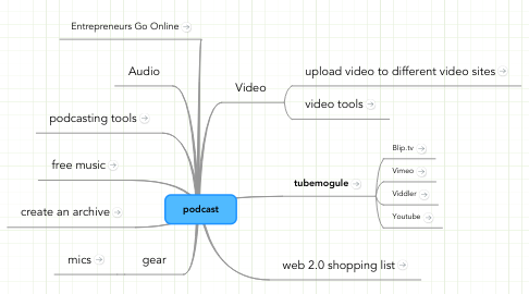 Mind Map: podcast