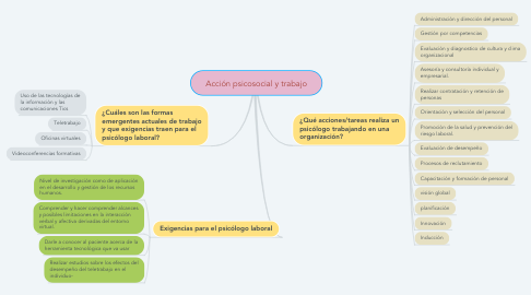 Mind Map: Acción psicosocial y trabajo