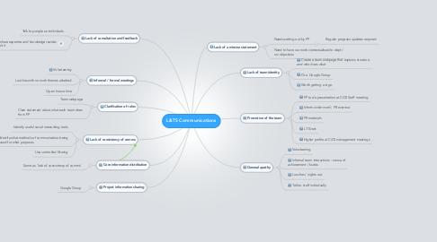 Mind Map: L&TS Communications