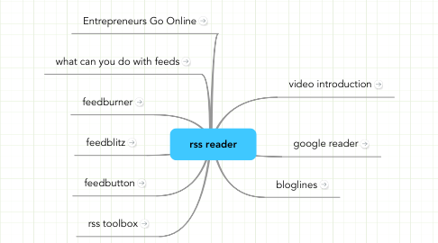 Mind Map: rss reader
