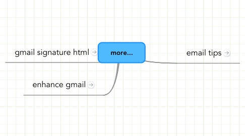 Mind Map: more...