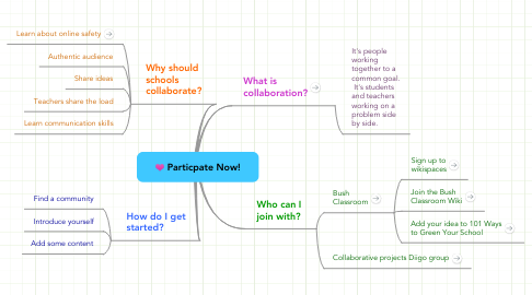 Mind Map: Particpate Now!