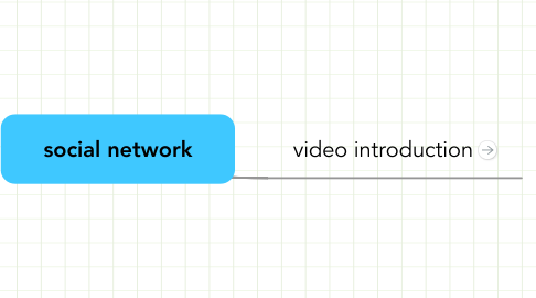 Mind Map: social network