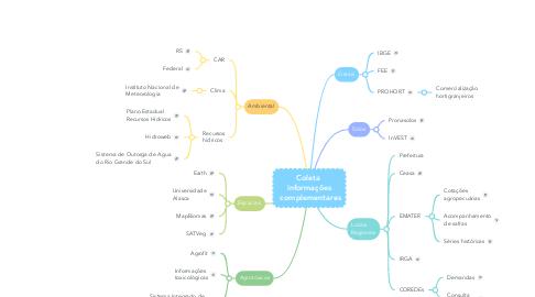 Mind Map: Coleta  informações  complementares