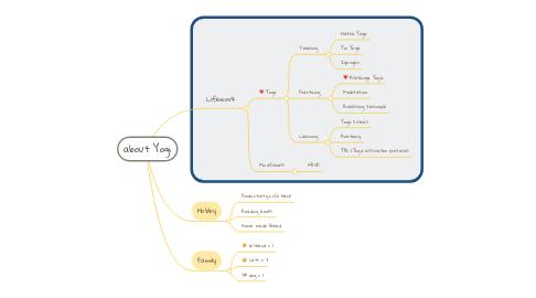 Mind Map: about Yogi