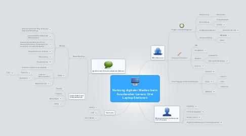 Mind Map: Nutzung digitaler Medien beim forschenden Lernen: Drei Laptop-Stationen