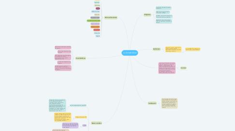 Mind Map: La Contabilidad