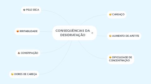 Mind Map: CONSEQUÊNCIAS DA DESIDRATAÇÃO