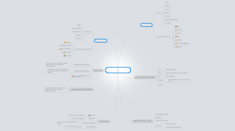 Mind Map: Jeff Scherr's Personal Persuasion Package