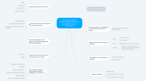 Mind Map: Lectura Gimeno Capitulo IV