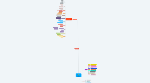 Mind Map: Uso de las letras. signos de puntuación y acentuación