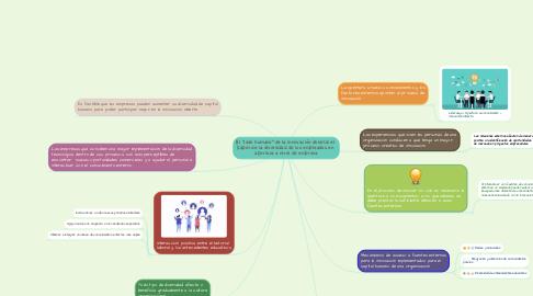 """Mind Map: El """"lado humano"""" de la innovación abierta: el  papel de la diversidad de los empleados en  apertura a nivel de empresa"""