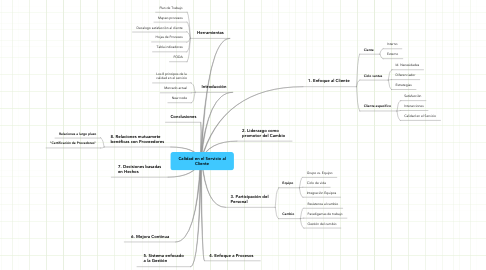 Mind Map: Calidad en el Servicio al Cliente