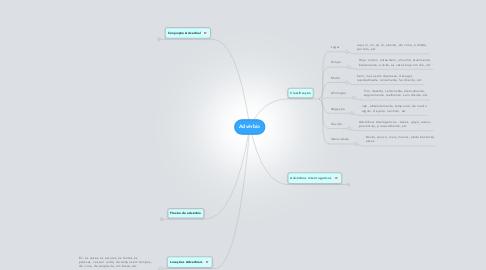 Mind Map: Advérbio