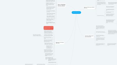 Mind Map: Derecho Mercantil.