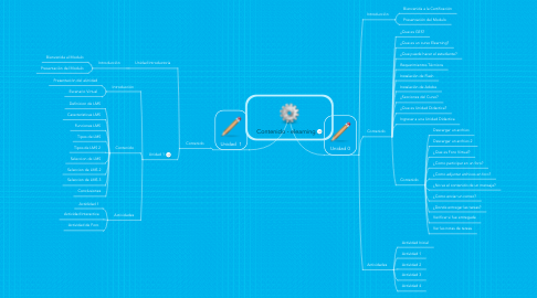 Mind Map: Contenido - elearning