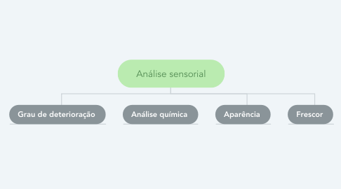 Mind Map: Análise sensorial