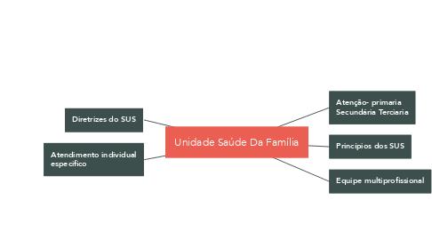 Mind Map: Unidade Saúde Da Família