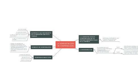 Mind Map: LA ADMINISTRACION DE COMPENSACION