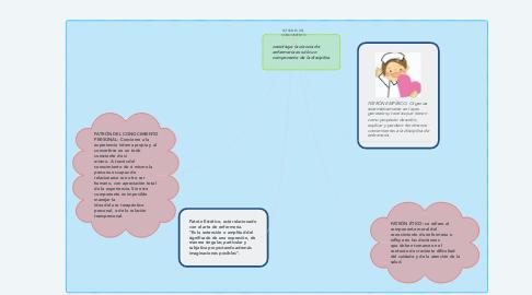 Mind Map: PATRONES DEL CONOCIMIENTO