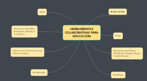 Mind Map: HERRAMIENTAS COLABORATIVAS PARA EDUCACIÓN