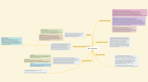 Mind Map: Bab 1 Pendahuluan