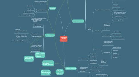 Mind Map: Análisis de Estados Financieros