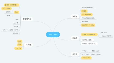 Mind Map: KGI・KPI