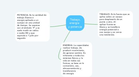 Mind Map: RELACION DE LOS  CONCEPTOS