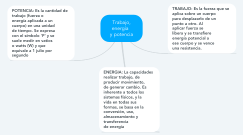 Mind Map: Trabajo, energía   y potencia