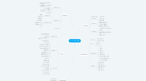 Mind Map: AromaG sản phẩm