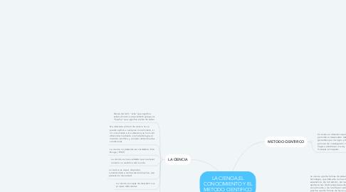 Mind Map: LA CIENCIA,EL CONOCIMIENTO Y EL METODO CIENTIFICO