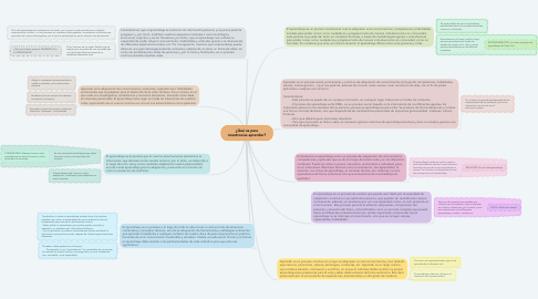 Mind Map: ¿Qué es para nosotros/as aprender?
