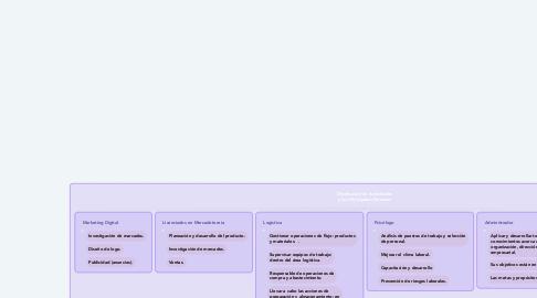 Mind Map: Distribución de Actividades y Sus Principales Procesos