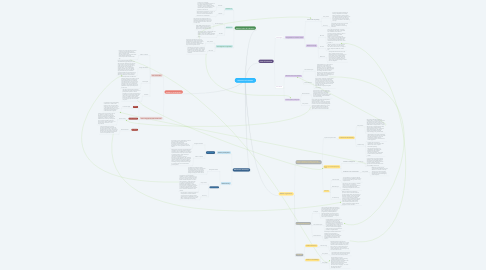 Mind Map: Television in Transition