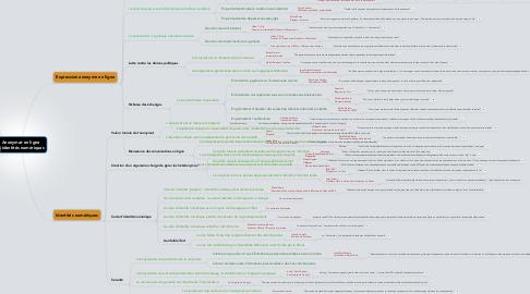 Mind Map: Anonymat en ligne & identités numériques