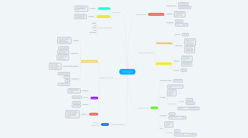 Mind Map: Gravitational Fields and Oscillations