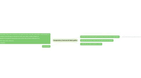 Mind Map: Componentes y funciones del diseño gráfico