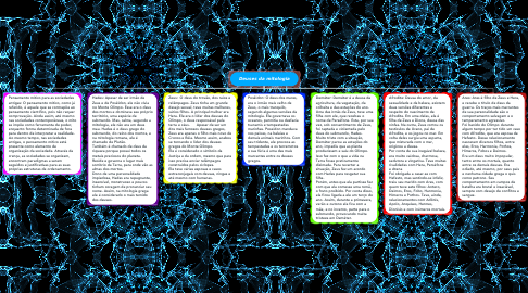 Mind Map: Deuses da mitologia