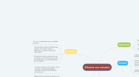 Mind Map: Eficácia nos estudos