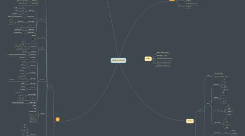 Mind Map: หน่วยทางภาษา