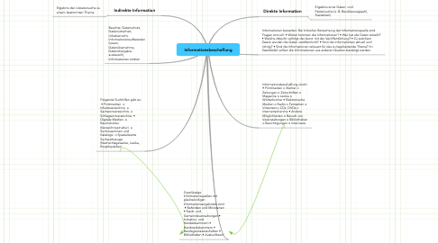 Mind Map: Informationsbeschaffung