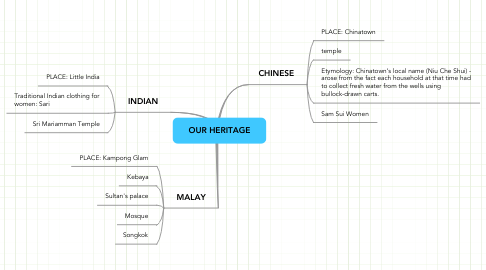 Mind Map: OUR HERITAGE